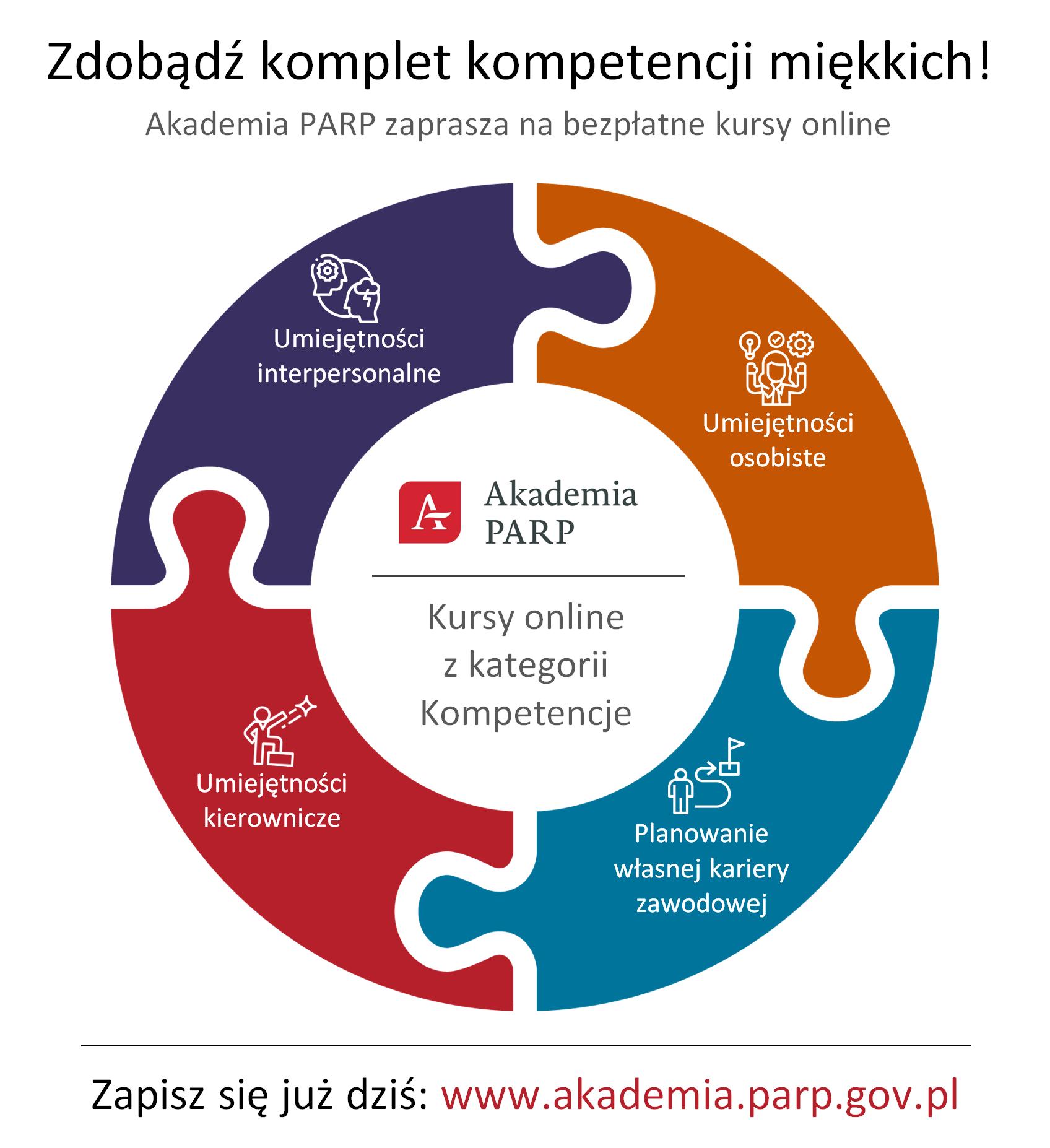 Zdobądź komplet kompetencji miękkich! Akademia PARP zaprasza na bezpłatne kursy online: umiejętności interpersonalne, umiejętności osobiste, umiejętności kierownicze, planowanie własnej kariery zawodowej. Zapisz się już dziś: www.akademia.parp.gov.pl