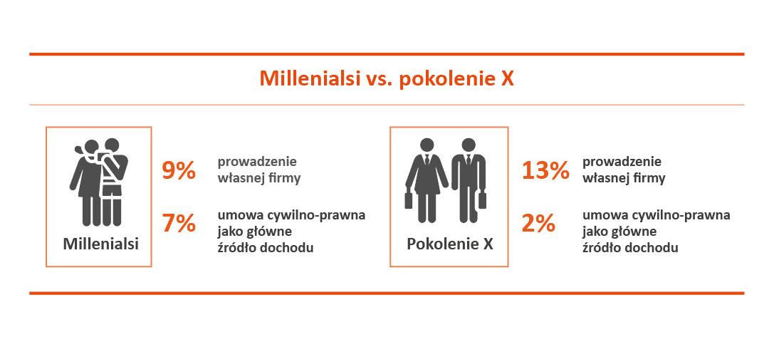 Infografika przedtstawiająca odsetek rodziców, którzy zakończyli edukację na poziomie gimnazjalnym lub niższym. Wyniósł on 22 proc. u respondentów pokolenia X, a jedynie 7 proc. w przypadku młodszych roczników oraz to że millenialsi rzadziej prowadzą własne firmy niż pokolenie X. Spora różnica dotyczy pracy w oparciu o umowy cywilno-prawne jako głównego źródła utrzymania. Jest to obserwowane częściej u Y-ków niż u X-ów (7 proc. vs 2 proc.).